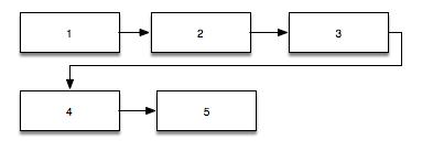 dense L to R